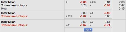 8live ận định Inter Milan vs Tottenham, 23h55 ngày 18/9: Champions League