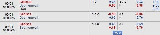 8live Nhận định Chelsea vs Bournemouth, 21h00 ngày 1/9: Ngoại hạng Anh