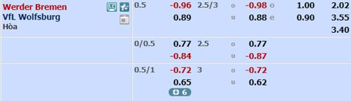 Bremen-vs-Wolfsburg-odds