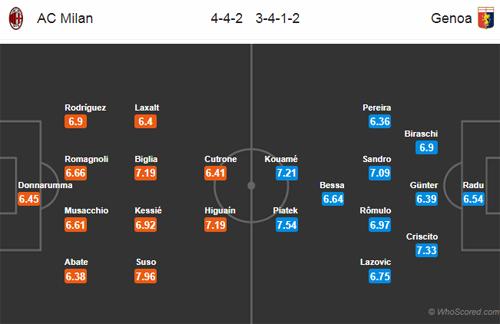 DH-Milan-vs-Genoa