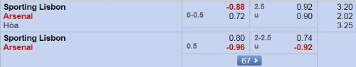 Sporting-vs-Arsenal-odds