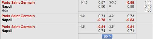 ty le PSG-vs-Napoli-odds