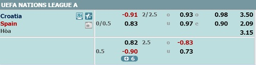 Croatia-vs-TBN-odds