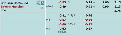 Dortmund-vs-bayern-odds