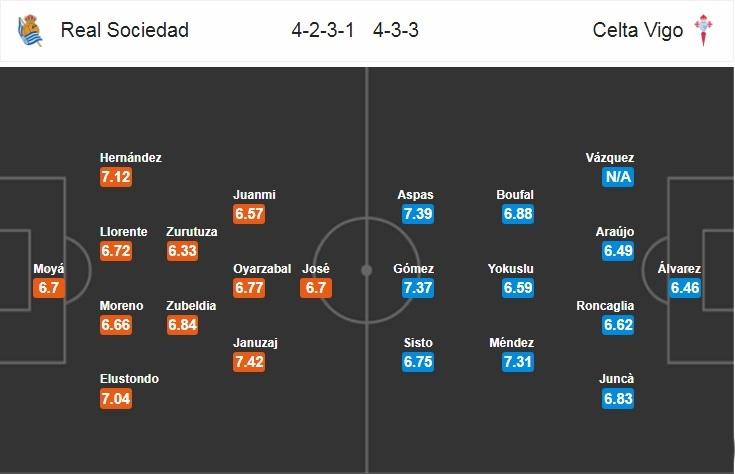 Sociedad-vs-Celta-Vigo-DH