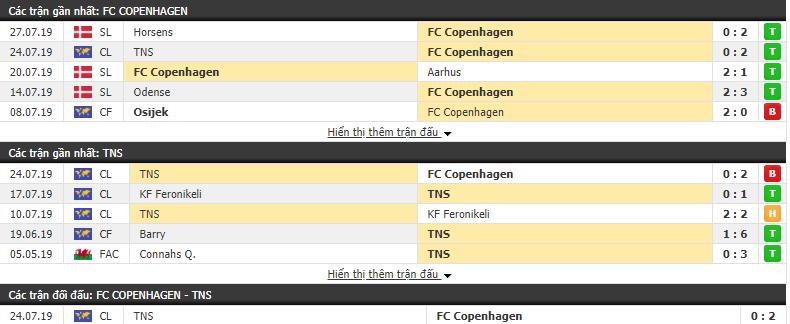doi-dau-Copenhagen-vs-The-New-Saints