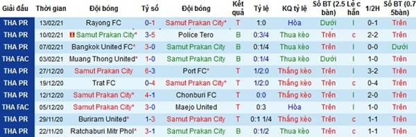 Kèo bóng đá giữa Samut Prakan vs Muang Thong