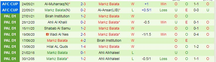 Nhận định dự đoán trận AL Salt vs Markz Balata