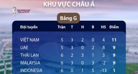Bóng đá VN 4/6: ĐT Việt Nam giữ vững ngôi đầu bảng G